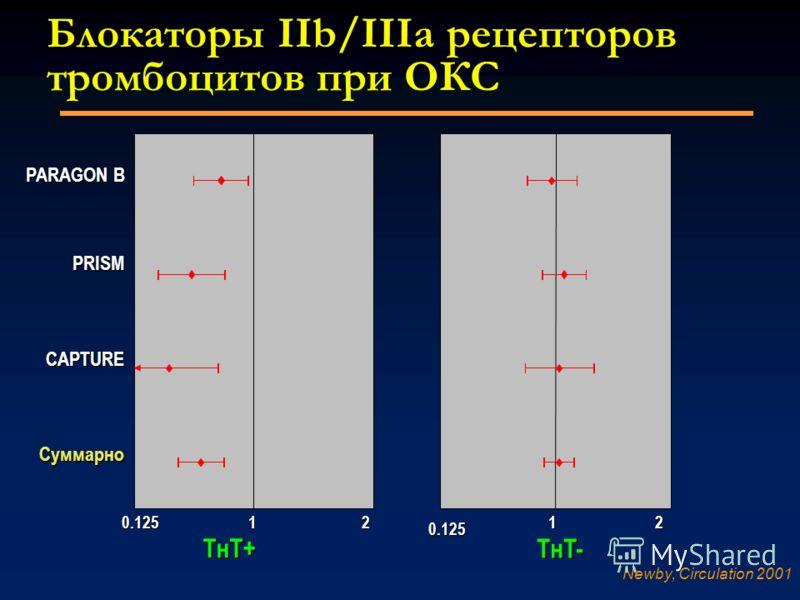 Блокаторы Блокаторы IIb/IIIa рецепторов тромбоцитов при ОКС TнT- TнT+TнT+TнT+TнT+ PARAGON B PRISM CAPTURE Суммарно 0.1251122 Newby, Circulation 2001 0.125