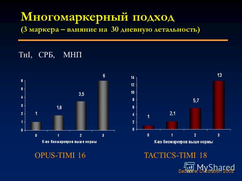 Многомаркерный подход (3 маркера – влияние на 30 дневную летальность) OPUS-TIMI 16 TACTICS-TIMI 18 ТнI, CPБ, МНП Sabatine, Circulation 2002