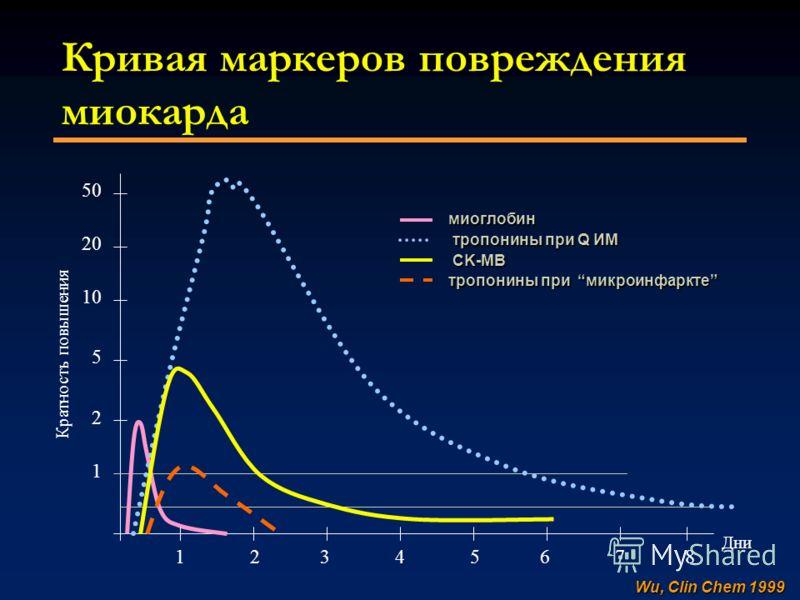 миоглобин тропонины при Q ИМ CK-MB тропонины при Q ИМ CK-MB тропонины при микроинфаркте 1 2 3 4 5 6 7 8 50 20 10 5 2 1 Кратность повышения Дни Кривая маркеров повреждения миокарда Wu, Clin Chem 1999