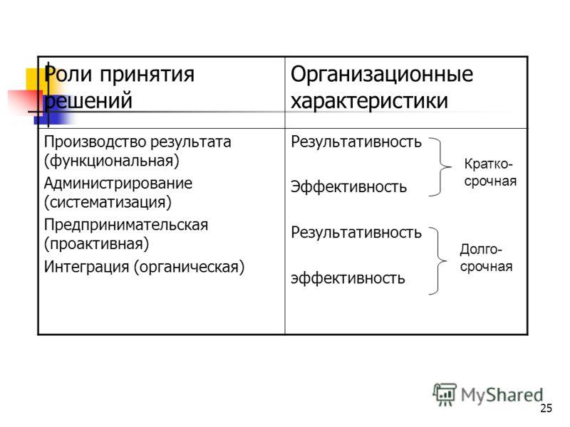 25 Роли принятия решений Организационные характеристики Производство результата (функциональная) Администрирование (систематизация) Предпринимательская (проактивная) Интеграция (органическая) Результативность Эффективность Результативность эффективно