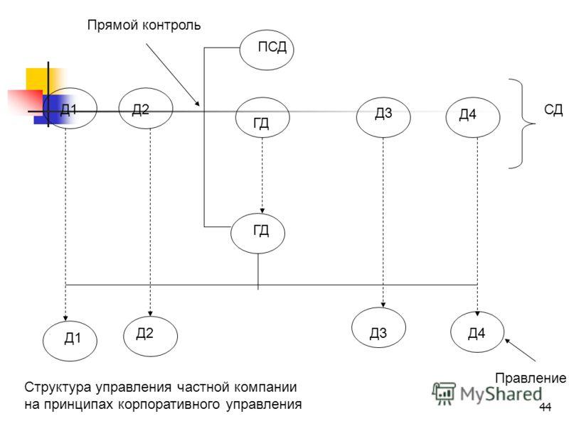 44 Д1Д2 Д3 Д4 Д1 Д2Д3Д4 ГД ПСД ГД СД Правление Прямой контроль Структура управления частной компании на принципах корпоративного управления