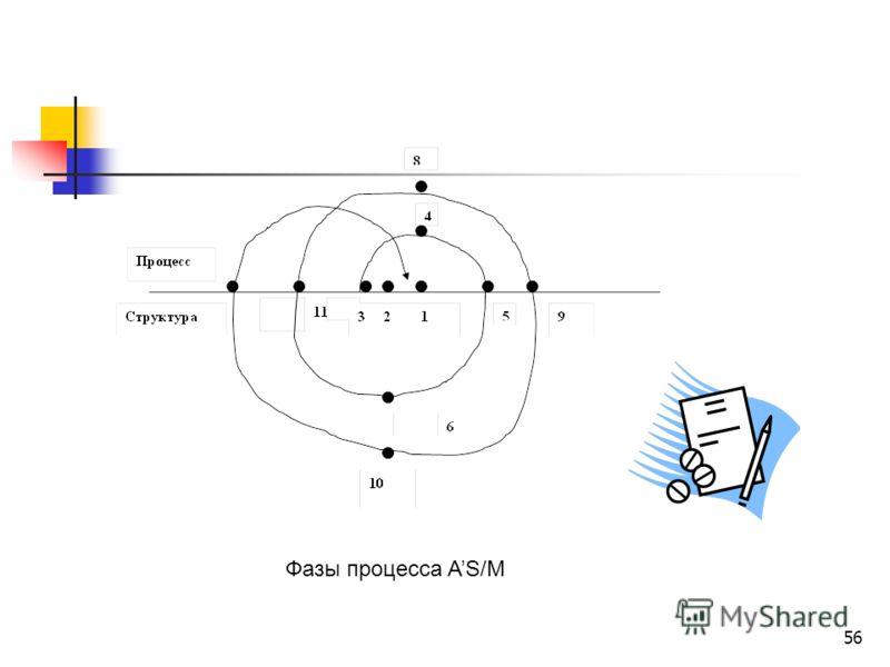 56 Фазы процесса AS/M
