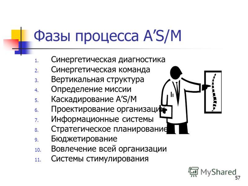 57 Фазы процесса AS/M 1. Синергетическая диагностика 2. Синергетическая команда 3. Вертикальная структура 4. Определение миссии 5. Каскадирование AS/M 6. Проектирование организации 7. Информационные системы 8. Стратегическое планирование 9. Бюджетиро