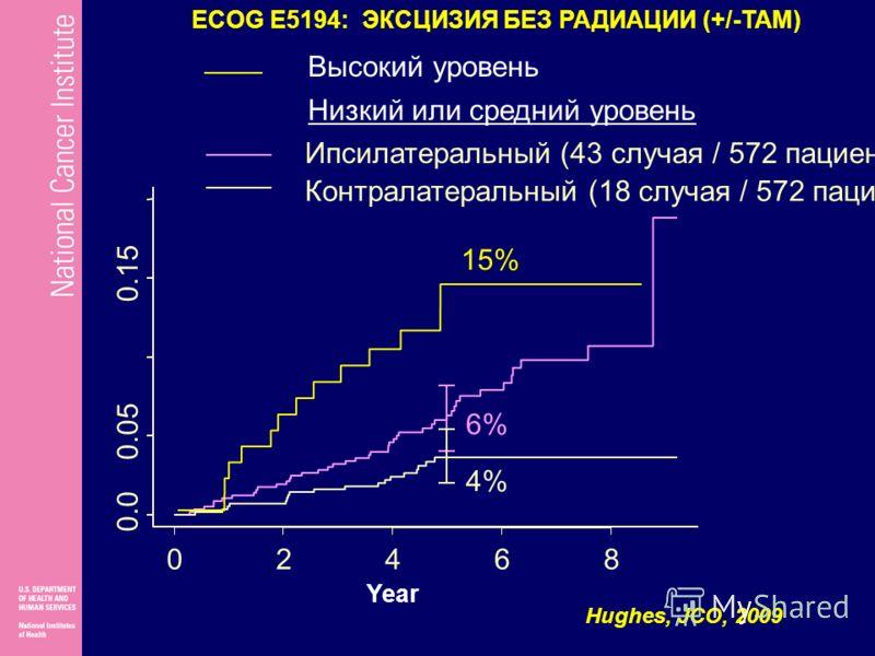 02468 0.0 0.05 0.15 Ипсилатеральный (43 случая / 572 пациентов) Контралатеральный (18 случая / 572 пациентов) 6% 4% Year 15% Низкий или средний уровень Высокий уровень ECOG E5194: ЭКСЦИЗИЯ БЕЗ РАДИАЦИИ (+/-TAM) Hughes, JCO, 2009