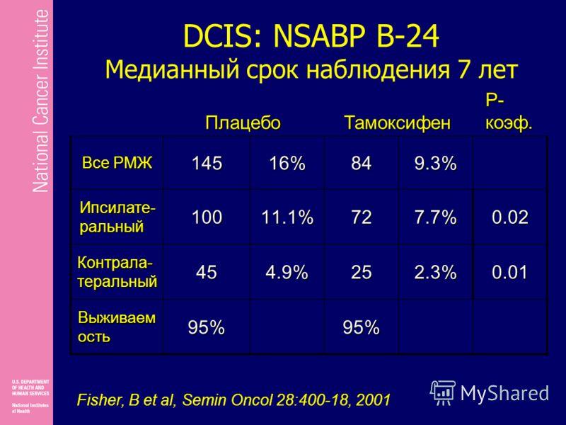 DCIS: NSABP B-24 Медианный срок наблюдения 7 лет ПлацебоТамоксифен P- коэф. Все РМЖ 14516%849.3% Ипсилате- ральный 10011.1%727.7%0.02 Контрала- теральный 454.9%252.3%0.01 В ыживаем ость 95%95% Fisher, B et al, Semin Oncol 28:400-18, 2001