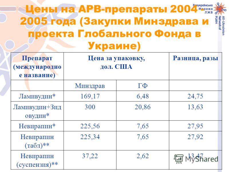 Цены на АРВ-препараты 2004 - 2005 года (Закупки Минздрава и проекта Глобального Фонда в Украине) Препарат (международно е название) Цена за упаковку, дол. США Разница, разы МинздравГФ Ламивудин*169,176,4824,75 Ламивудин+Зид овудин* 30020,8613,63 Неви