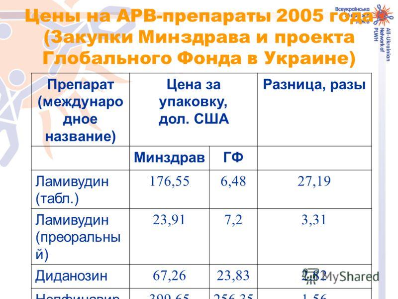 Цены на АРВ-препараты 2005 года (Закупки Минздрава и проекта Глобального Фонда в Украине) Препарат (междунаро дное название) Цена за упаковку, дол. США Разница, разы МинздравГФ Ламивудин (табл.) 176,556,4827,19 Ламивудин (преоральны й) 23,917,23,31 Д