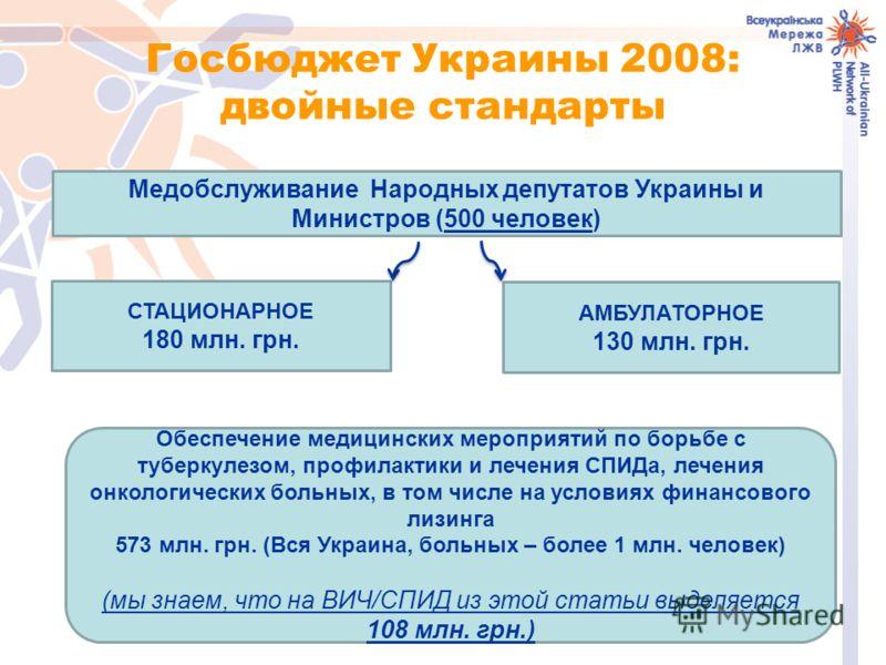 Госбюджет Украины 2008: двойные стандарты Медобслуживание Народных депутатов Украины и Министров (500 человек) СТАЦИОНАРНОЕ 180 млн. грн. АМБУЛАТОРНОЕ 130 млн. грн. Обеспечение медицинских мероприятий по борьбе с туберкулезом, профилактики и лечения