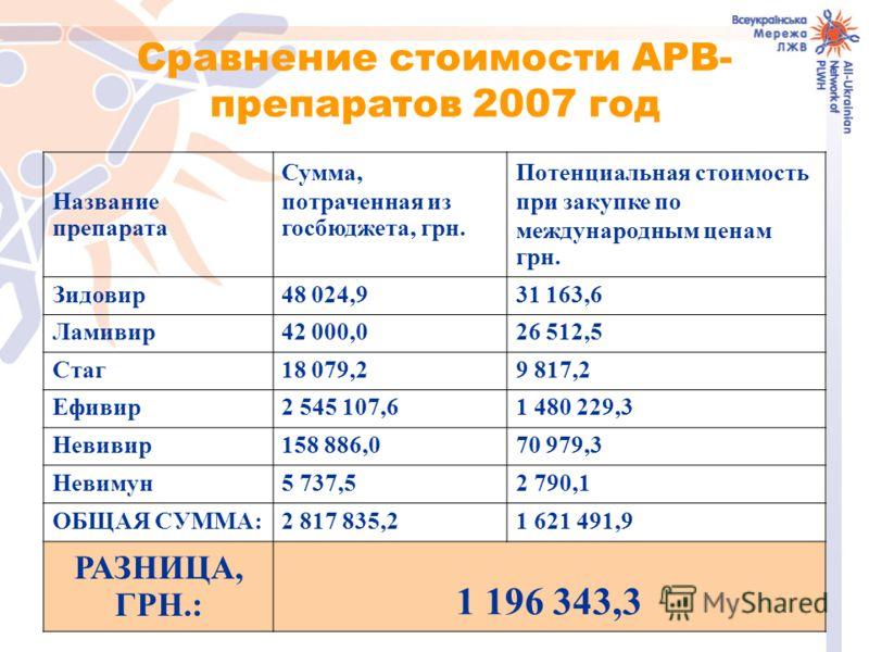 Сравнение стоимости АРВ- препаратов 2007 год Название препарата Сумма, потраченная из госбюджета, грн. Потенциальная стоимость при закупке по международным ценам грн. Зидовир48 024,931 163,6 Ламивир42 000,026 512,5 Стаг18 079,29 817,2 Ефивир2 545 107
