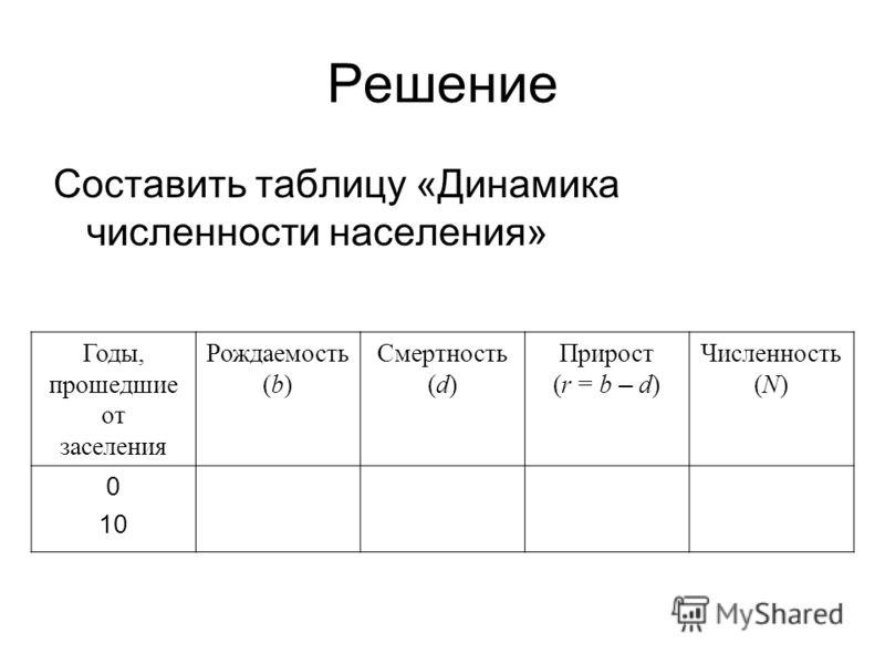 Составить таблицу «Динамика численности населения» Годы, прошедшие от заселения Рождаемость (b) Смертность (d) Прирост (r = b – d) Численность (N) 0 10