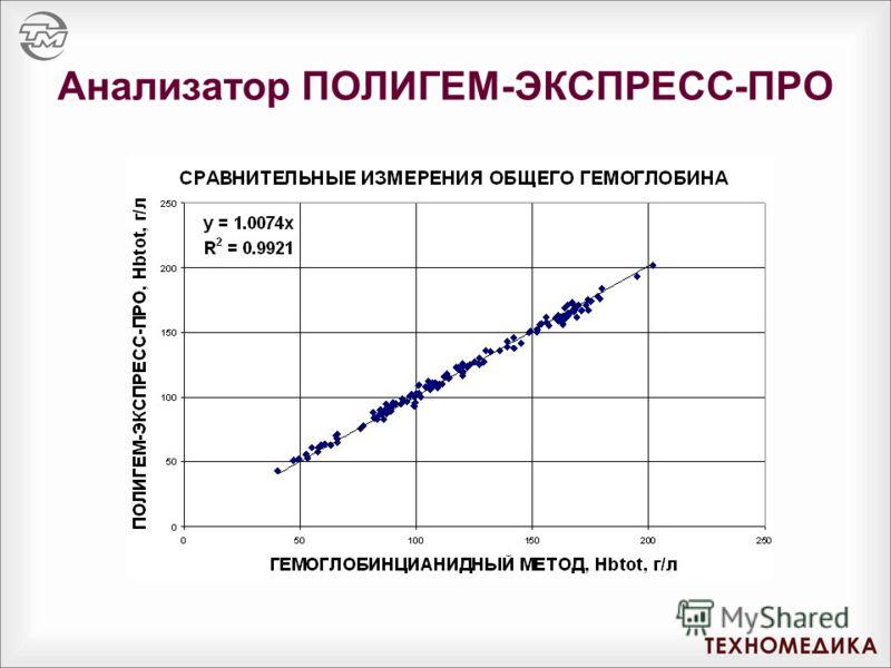 Анализатор ПОЛИГЕМ-ЭКСПРЕСС-ПРО