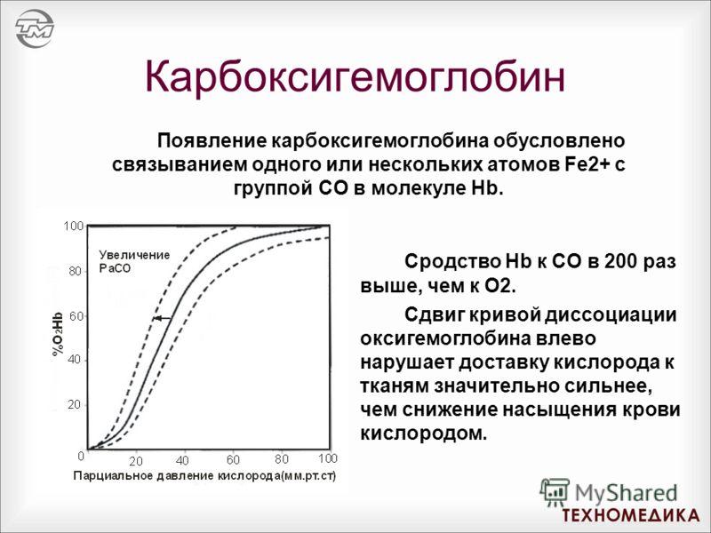 Карбоксигемоглобин Появление карбоксигемоглобина обусловлено связыванием одного или нескольких атомов Fe2+ с группой CO в молекуле Hb. Сродство Hb к CO в 200 раз выше, чем к O2. Сдвиг кривой диссоциации оксигемоглобина влево нарушает доставку кислоро