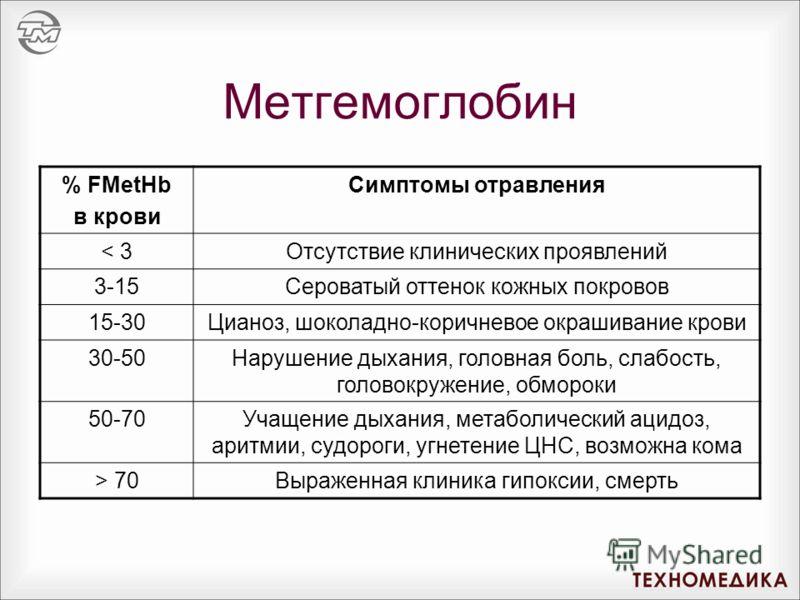 Метгемоглобин % FMetHb в крови Симптомы отравления < 3Отсутствие клинических проявлений 3-15Сероватый оттенок кожных покровов 15-30Цианоз, шоколадно-коричневое окрашивание крови 30-50Нарушение дыхания, головная боль, слабость, головокружение, обморок