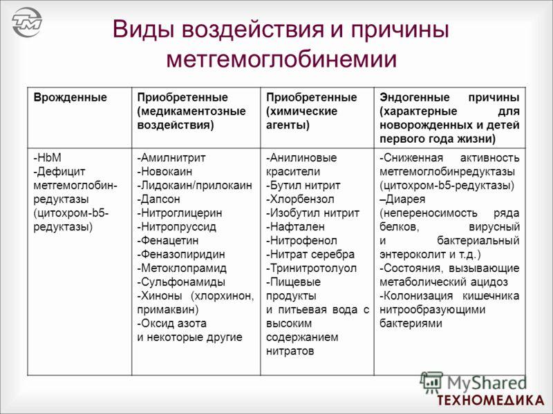 ВрожденныеПриобретенные (медикаментозные воздействия) Приобретенные (химические агенты) Эндогенные причины (характерные для новорожденных и детей первого года жизни) -HbM -Дефицит метгемоглобин- редуктазы (цитохром-b5- редуктазы) -Амилнитрит -Новокаи