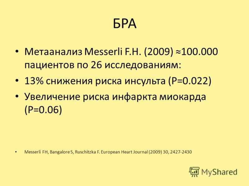 БРА Метаанализ Messerli F.H. (2009) 100.000 пациентов по 26 исследованиям: 13% снижения риска инсульта (Р=0.022) Увеличение риска инфаркта миокарда (Р=0.06) Messerli FH, Bangalore S, Ruschitzka F. European Heart Journal (2009) 30, 2427-2430