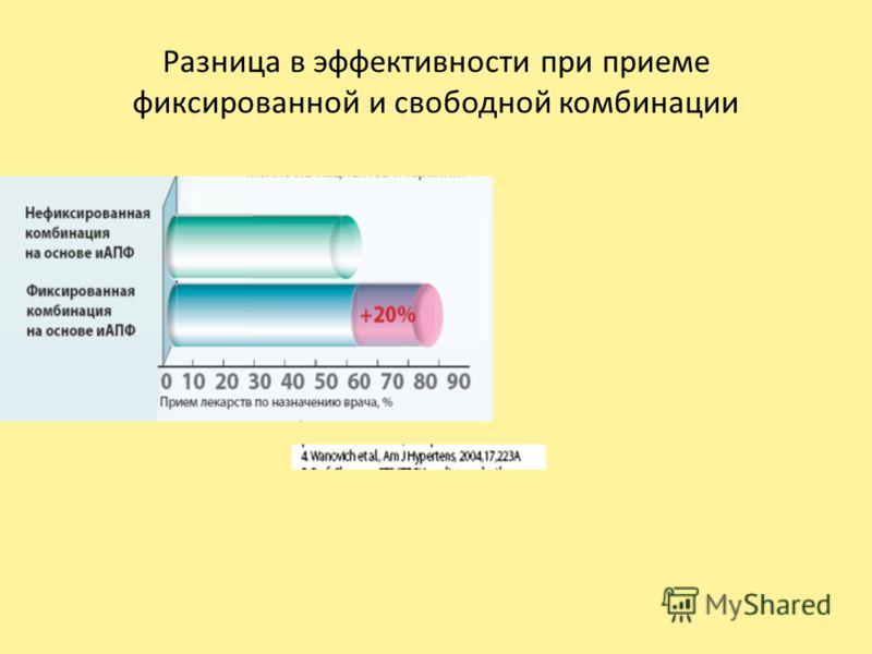 Разница в эффективности при приеме фиксированной и свободной комбинации