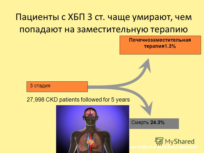 Пациенты с ХБП 3 ст. чаще умирают, чем попадают на заместительную терапию Adapted from Keith et al Arch Intern Med 2004 27,998 CKD patients followed for 5 years 3 стадия Почечнозаместительная терапия1.3% Смерть 24.3%