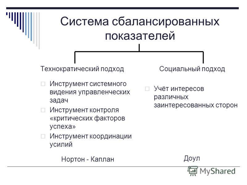Система сбалансированных показателей Технократический подход Инструмент системного видения управленческих задач Инструмент контроля «критических факторов успеха» Инструмент координации усилий Нортон - Каплан Социальный подход Учёт интересов различных