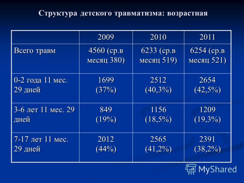 Структура детского травматизма: возрастная 200920102011 Всего травм 4560 (ср.в месяц 380) 6233 (ср.в месяц 519) 6254 (ср.в месяц 521) 0-2 года 11 мес. 29 дней 1699 (37%) 2512 (40,3%) 2654 (42,5%) 3-6 лет 11 мес. 29 дней 849 (19%) 1156 (18,5%) 1209 (1
