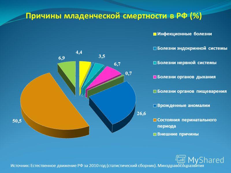 Причины младенческой смертности в РФ (%) Источник: Естественное движение РФ за 2010 год (статистический сборник). Минздравосоцразвития