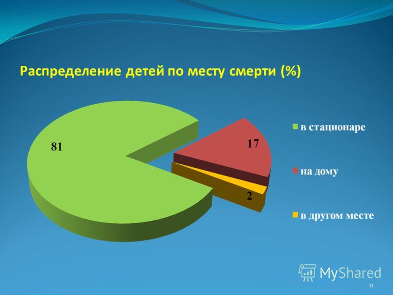 Распределение детей по месту смерти (%) 11
