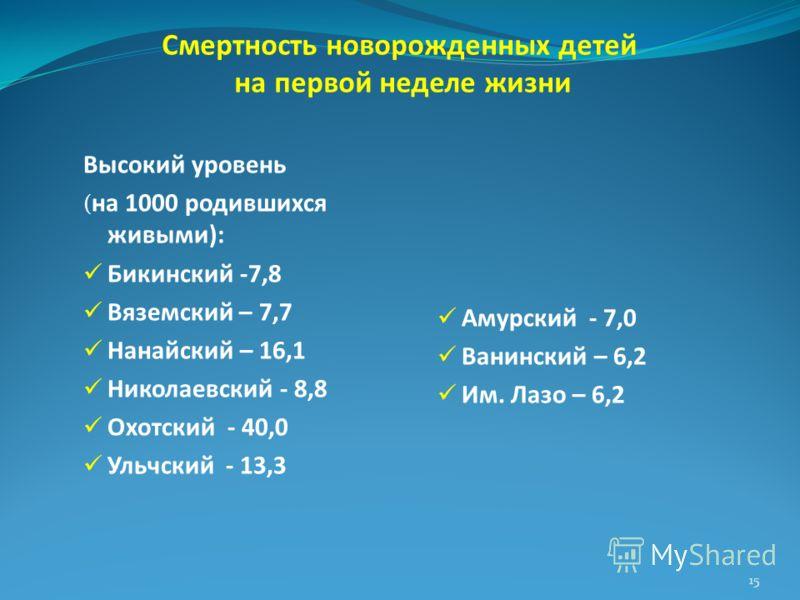 Смертность новорожденных детей на первой неделе жизни Высокий уровень ( на 1000 родившихся живыми): Бикинский -7,8 Вяземский – 7,7 Нанайский – 16,1 Николаевский - 8,8 Охотский - 40,0 Ульчский - 13,3 Амурский - 7,0 Ванинский – 6,2 Им. Лазо – 6,2 15