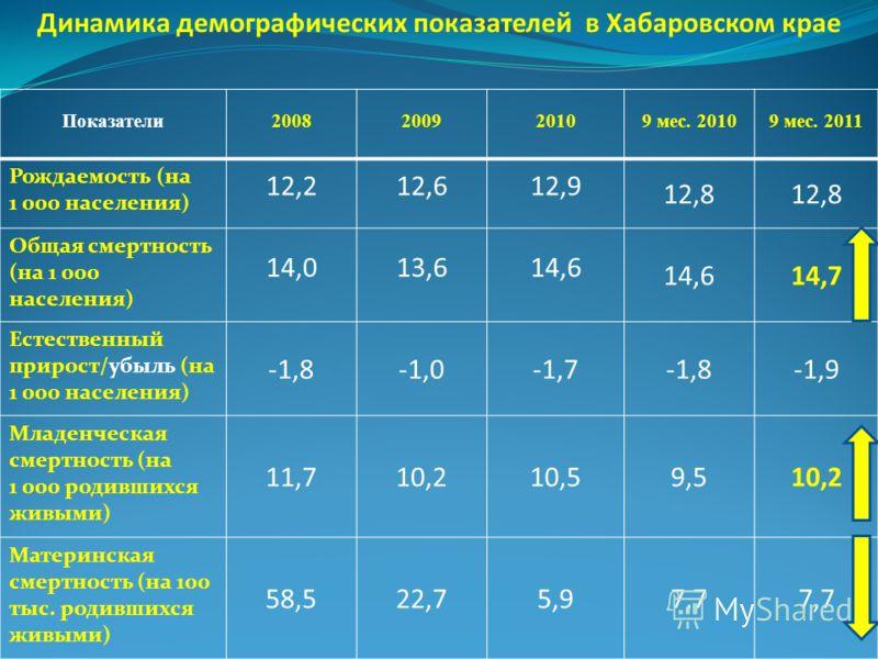 Показатели2008200920109 мес. 20109 мес. 2011 Рождаемость (на 1 000 населения) 12,212,612,9 12,8 Общая смертность (на 1 000 населения) 14,013,614,6 14,7 Естественный прирост/убыль (на 1 000 населения) -1,8-1,0-1,7-1,8-1,9 Младенческая смертность (на 1