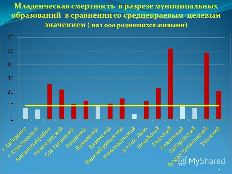 Младенческая смертность в разрезе муниципальных образований в сравнении со среднекраевым целевым значением ( на 1 000 родившихся живыми) 7