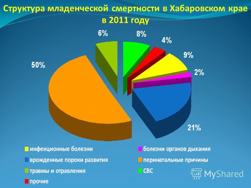 Структура младенческой смертности в Хабаровском крае в 2011 году