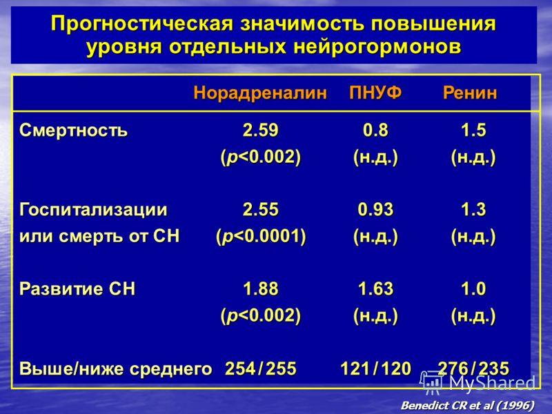 Прогностическая значимость повышения уровня отдельных нейрогормонов НорадреналинПНУФРенин Смертность2.590.81.5 Смертность 2.590.81.5 (p
