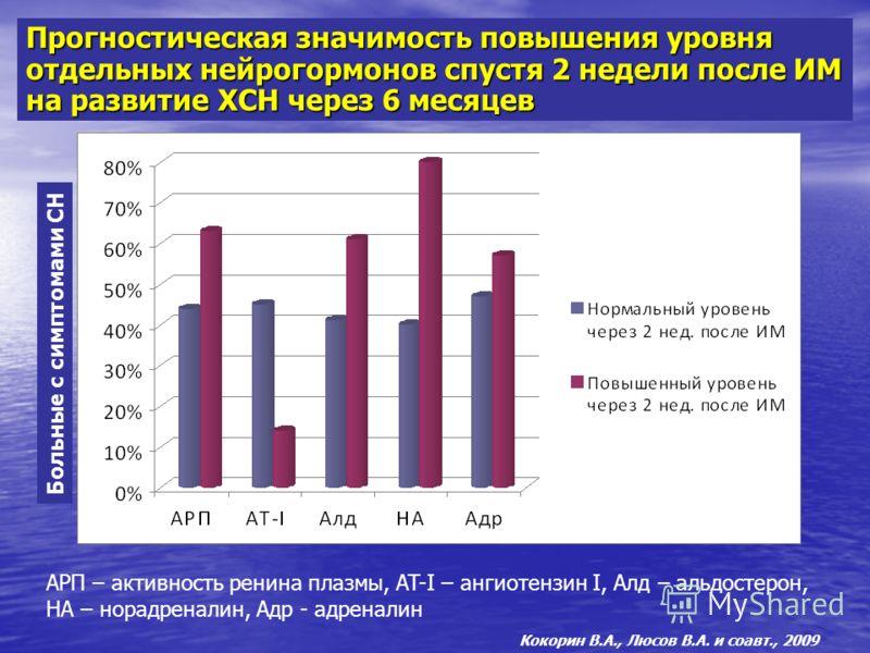 Прогностическая значимость повышения уровня отдельных нейрогормонов спустя 2 недели после ИМ на развитие ХСН через 6 месяцев АРП – активность ренина плазмы, AT-I – ангиотензин I, Алд – альдостерон, НА – норадреналин, Адр - адреналин Кокорин В.А., Люс