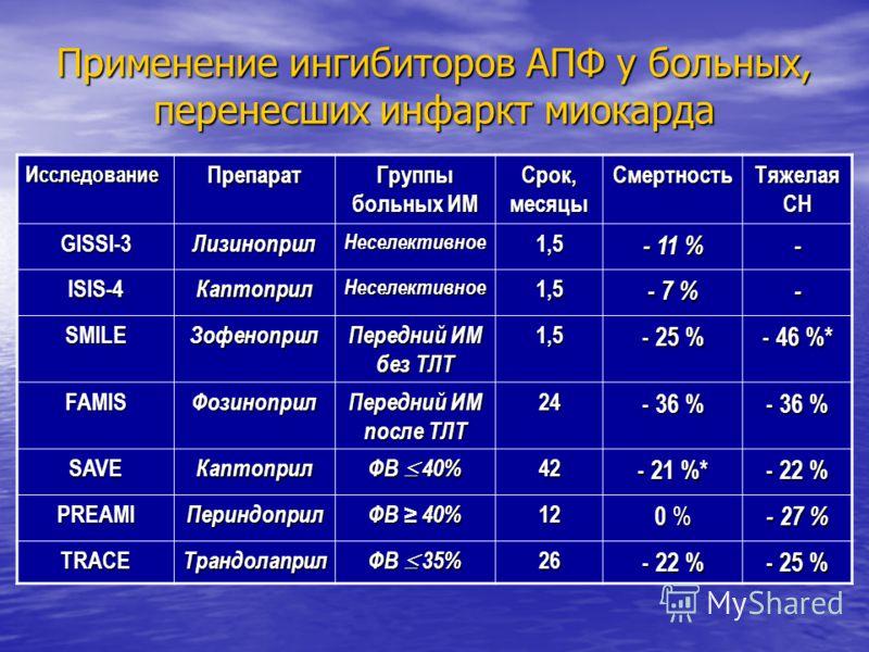 Применение ингибиторов АПФ у больных, перенесших инфаркт миокарда ИсследованиеПрепарат Группы больных ИМ Срок, месяцы Смертность Тяжелая СН GISSI-3ЛизиноприлНеселективное1,5 - 11 % - ISIS-4КаптоприлНеселективное1,5 - 7 % - SMILEЗофеноприл Передний ИМ