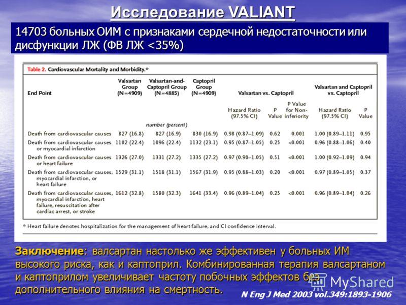 Исследование VALIANT N Eng J Med 2003 vol.349:1893-1906 Заключение: валсартан настолько же эффективен у больных ИМ высокого риска, как и каптоприл. Комбинированная терапия валсартаном и каптоприлом увеличивает частоту побочных эффектов без дополнител