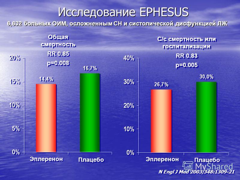 Общая смертность RR 0.85 p=0.008 Общая смертность RR 0.85 p=0.008 Исследование EPHESUS С/с смертность или госпитализации RR 0.83 p=0.005 С/с смертность или госпитализации RR 0.83 p=0.005 Эплеренон Плацебо N Engl J Med 2003;348:1309-21 Эплеренон Плаце