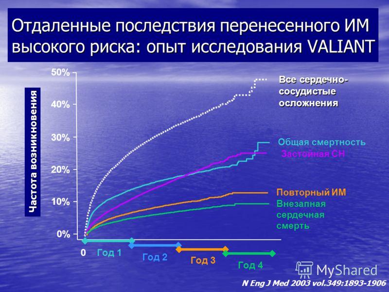 0%0% 10% 20% 30% 0 Общая смертность 40% 50% Все сердечно- сосудистыеосложнения Год 1 Год 2 Год 3 Год 4 Отдаленные последствия перенесенного ИМ высокого риска: опыт исследования VALIANT Частота возникновения Застойная СН Повторный ИМ Внезапная сердечн
