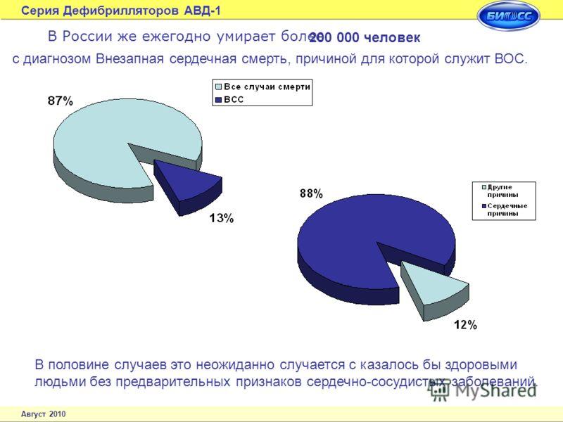 Серия Дефибрилляторов АВД-1 Август 2010 В России же ежегодно умирает более В половине случаев это неожиданно случается с казалось бы здоровыми людьми без предварительных признаков сердечно-сосудистых заболеваний. 200 000 человек с диагнозом Внезапная