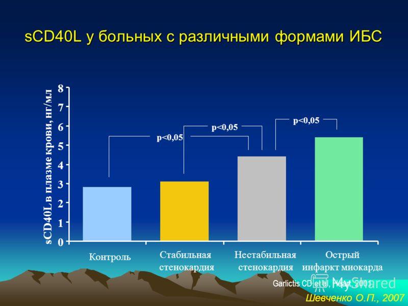CD40 лиганд CD40CD40L Семейство ФНОСемейство R к ФНО тромбоциты Т- и В- лимфоциты, базофилы, эозинофилы, тучные клетки, моноциты, макрофаги, натуральные киллеры, Купфферовские клетки, эпителиальные клетки, эндотелиоциты, ГМК, - 261 АК m – 39 kDa sCD4