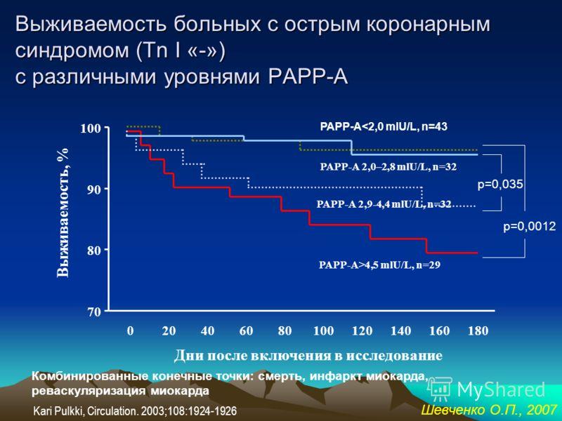 Связь уровней РАРР-А с другими маркерами воспаления r=0,361; p=0,043 r=0,387; p=0,035 Шевченко О.П., 2007
