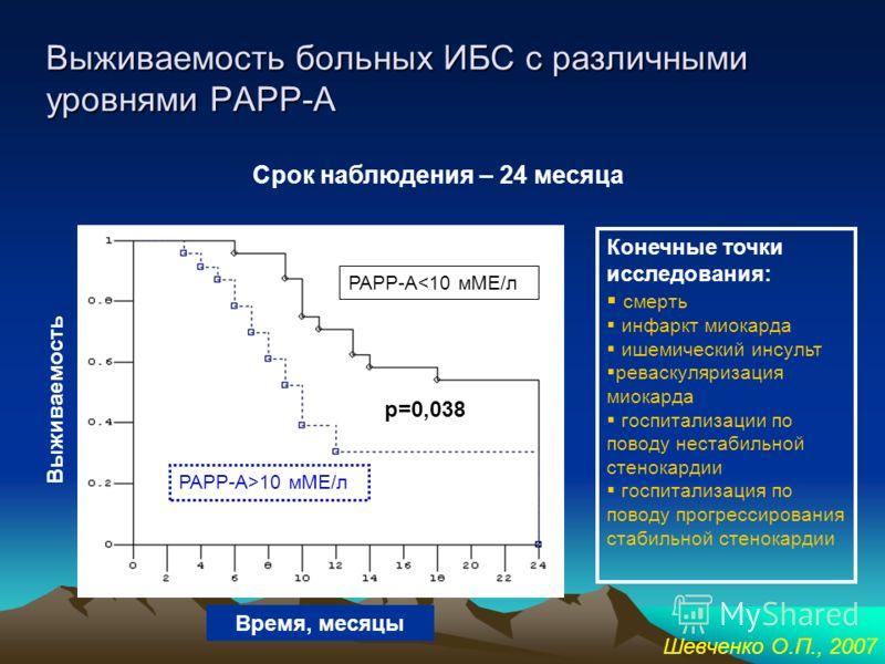 Выживаемость больных с острым коронарным синдромом (Tn I «-») с различными уровнями РАРР-А 70 80 90 100 020406080100120140160180 Дни после включения в исследование Выживаемость, % Комбинированные конечные точки: смерть, инфаркт миокарда, реваскуляриз