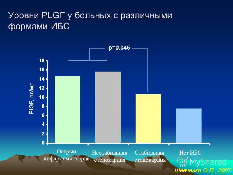 Плацентарный фактор роста – член семейства VEGF Ген PLGF – в 13 хромосоме м-РНК PLGF 1 PLGF 2 PLGF VEGF PLGF VEGFR 1 (Flt 1) VEGFR 2 VEGF D VEGF C VEGF B VEGF A Накопление МФ в области АС поражения Стимуляция роста гладко- мышечных клеток Регуляция э