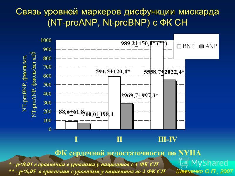 Схема секреции мозгового натрийуретического пептида preProBNP (1-134) ProBNP (1-108) ProBNP (1-76) BNP(32)= ProBNP (77-108) Nt-ProBNP (8-29) mid-ProBNP (32-57) Биологически активная форма Неактивная форма Шевченко О.П., 2007
