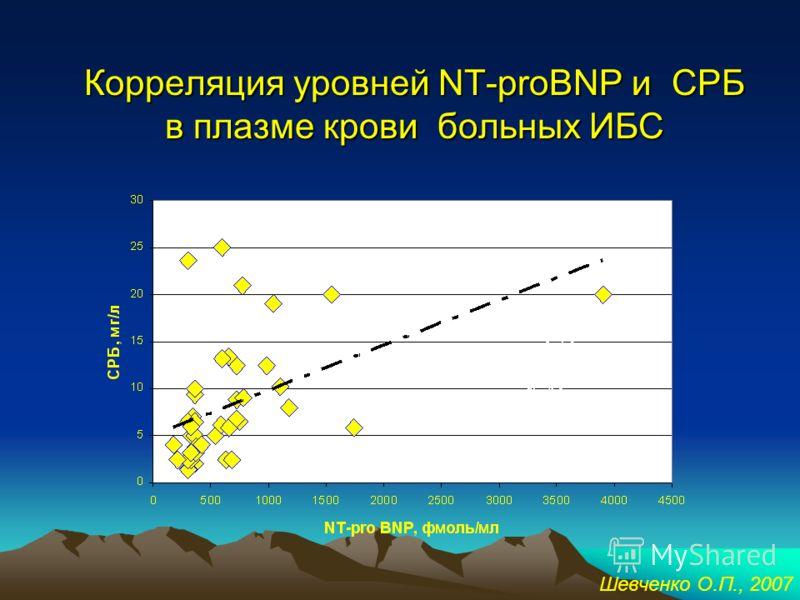Летальный исход у больных с исходно низким и исходно высоким уровнем NT-proBNP Все пациенты (n=66) 16,6%, 11 пациентов 5,3%, 2 пациента 40,7%, 9 пациентов NT-proBNP445,9 фмоль/мл (n=39) Летальный исход Шевченко О.П., 2007