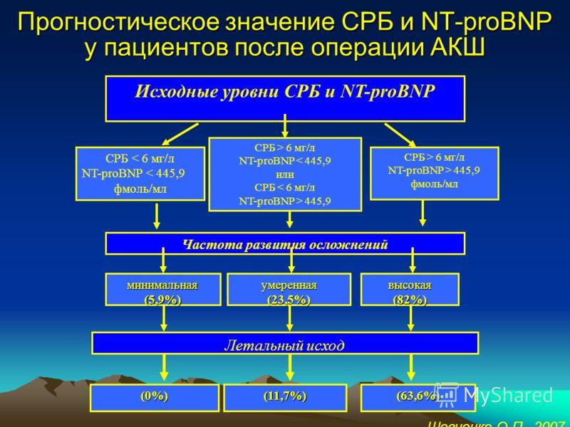 Корреляция уровней NT-proBNP и СРБ в плазме крови больных ИБС r=0,46 p
