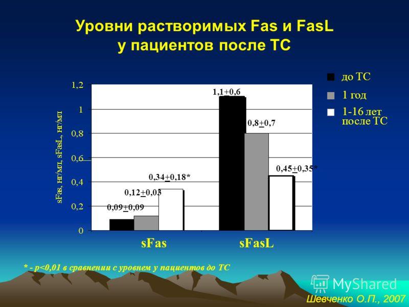 Связь уровней растворимых форм Fas и FasL с ФК сердечной недостаточности *-p