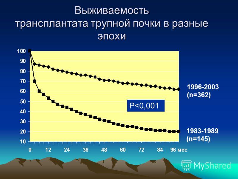 HLA и трансплантация почки В.Ю.Абрамов (НИИ трансплантологии и искусственных органов, Москва)