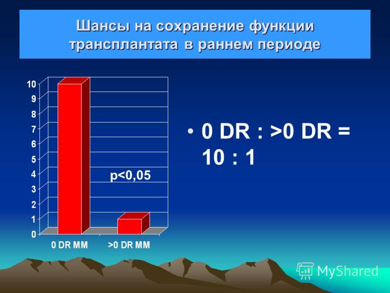 В первые месяцы выживаемость трансплантата есть функция HLA-DR совместимости 0 DR MM >0 DR MM p regr