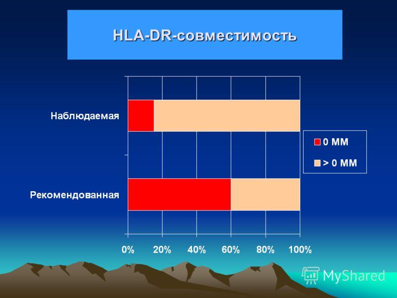 Расчетная выживаемость трансплантата почки и HLA-DR 0 MM2 MM1 MM 50%
