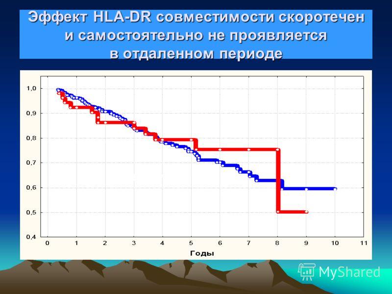 Расчетная выживаемость трансплантата почки и HLA-DR 0 MM2 MM1 MM 50% 65%
