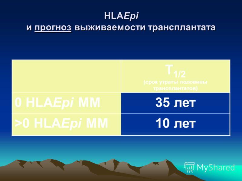 В отдаленные сроки выживаемость трансплантата есть функция HLAEpi совместимости p regr 0 MM
