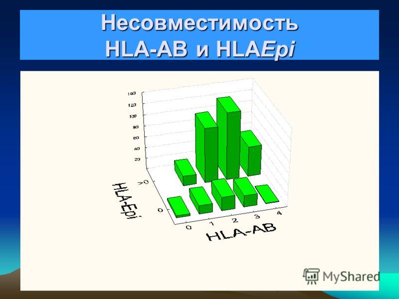 HLAEpi и прогноз выживаемости трансплантата T 1/2 (срок утраты половины трансплантатов) 0 HLAEpi MM35 лет >0 HLAEpi MM10 лет